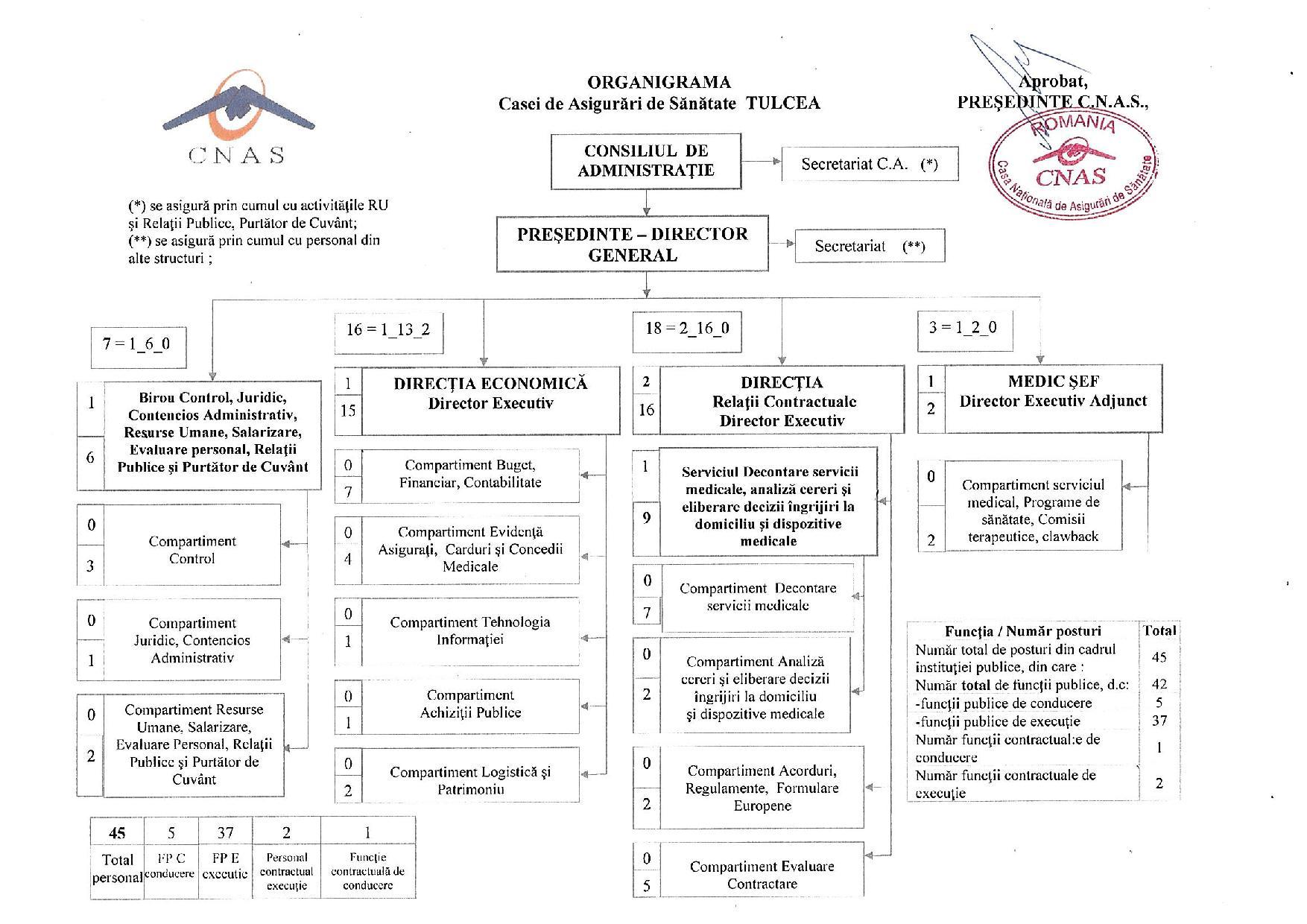 organigrama CAS-Tulcea - 2020
